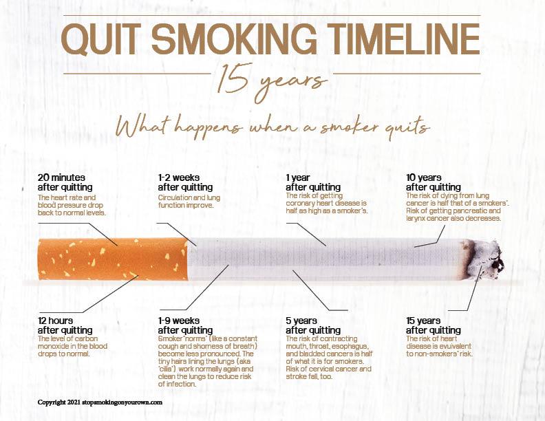 Printable Quit Smoking Timeline